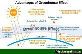 what are the advantages and disadvantages of greenhouse gases and  before we discuss the major advantages of greenhouse effect we must have a clear understanding of what it is all about