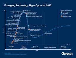 The Hype Of The 2016 Gartner Hype Cycle Herding Cats Medium