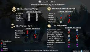 Dauntless Weakness Chart What Are The True Elemental Weaknesses Dauntless Reddit