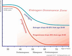 Menopause Hormone Levels Chart Baby Growth Photos Online Charts Collection