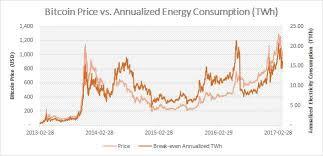 Bitcoin Electricity Consumption An Economic Approach