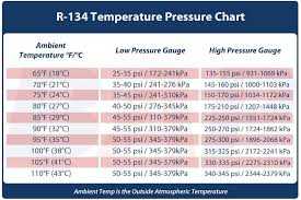 Ac High And Low Pressure Chart Air Conditioner Cutting Out Page 2 8th Generation Honda