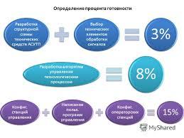 Презентация на тему Пояснения к содержанию дипломного проекта  3 Определение процента готовности