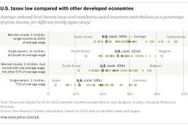 Tax Rates By Country Chart Americans Tax Bills Are Below Average Among Developed