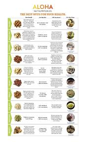 Nuts Nutrition Chart Nuts By Numbers An Easy Guide To Nuts Nutritional Benefits
