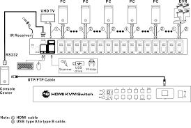 <b>Tesla Smart KVM USB</b> HDMI Switch 16 Port KVM HDMI Switcher ...