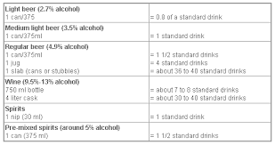 Blood Alcohol Level Effects Chart