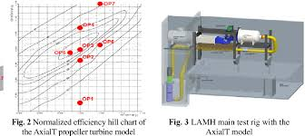 Hill Chart Turbine Pdf Flow Simulation And Efficiency Hill Chart Prediction