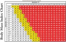 Bmi Index Chart Body Mass Index Chart