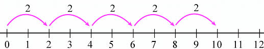 You might want to do this if you're creating a diagram. Multiplying On A Number Line