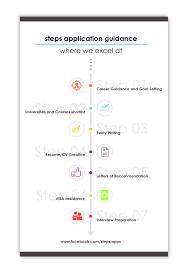 steps steps profile evaluation