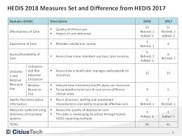 Enhancing Competitive Advantage Through Improved Hedis