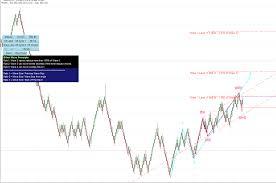 Real Time Renko Elliott Wave Trend Ati Waves Chart