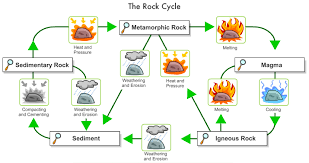 rock cycle science at fms information