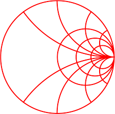 Smith Chart Simulation Software Appcad