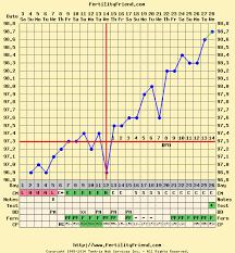 56 Prototypal Bbt Chart Celsius Example