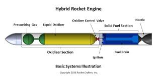 Solid Fuel Rocket Engine Design Rocket Crafters Lands Darpa Contract For Development Of