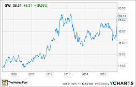 Solarwinds Stock Price Chart Why Solarwinds Inc Is Soaring Higher Today The Motley Fool