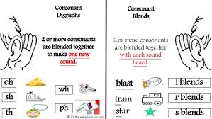 Consonant Blends Or Consonant Digraphs