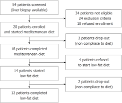 Intestinal Permeability After Mediterranean Diet And Low Fat