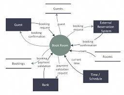 Hotel Reservation Flow Chart Pin On Know The Basics When Booking A Hotel