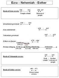 Nehemiah Timeline Chart Ezra Nehemiah Esther Timeline Chart Spiritual Blessings
