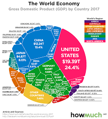 Net Chart Visualize The Entire Global Economy In One Chart