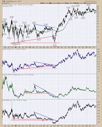 A Series On Market Manias Through The Charts From 2000 To