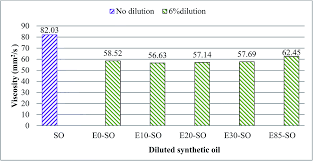 Fuel Oil Viscosity Chart Effect Of Gasoline Bioethanol Blends On The Properties And