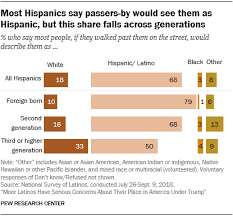Walk Across America Chart Latinos Experiences With Discrimination Pew Research Center