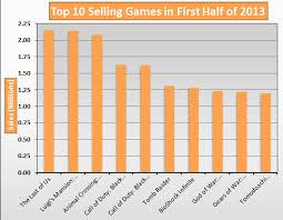 Top 10 In Sales First Half Of 2013 Vgchartz