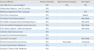 mutual of omaha care supplement actual life insurance rates