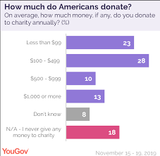 How To Tell If A Charity Is Worth Donating To This Giving