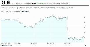 Tesla Stock Quote Fascinating Tesla Motors Stock Quote Wordcarsco