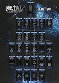 Heavy Metal Genealogy Chart Sam Dunns Metal Evolution Family Tree 1754x2480 In 2019