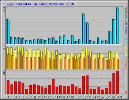Aufruf-Statistik für huwy.eu - September 2015