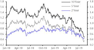 Uk Gilts Chart Recession Fears Rising Capital Economics