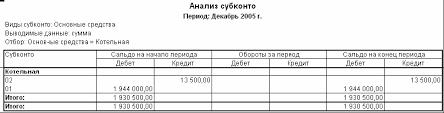 Глава Анализ хозяйственной деятельности С Предприятие  Из сформированного отчета видно что на конец 2005 года первоначальная стоимость котельной составляла 1 944 000 рублей накопленный износ 13 500 рублей