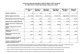 Interchange Fees Chart Update On Debit Card Interchange Fees That Credit Union Blog