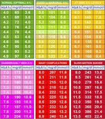 Blood Glucose To A1c Chart A1c Number And Daily Bg Readings Diabetes A1c Chart