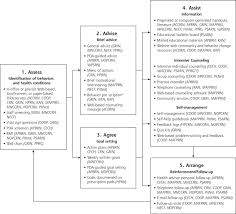Integrated Model Of Interventions Evaluated By Prescription