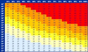 Euroweather Heat And Discomfort Index