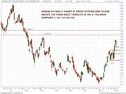 Charts And Patterns Analysis Hindalco Support Resistance