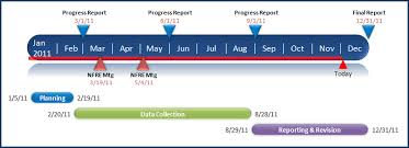 Naomi Walsh On A Must Have Free Timeline Maker Aea365