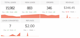Infusionsoft For Your Dashboards Dasheroo