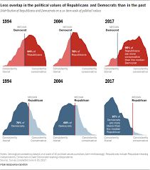 Why We Are To Blame For Our Broken Politics In 1 Chart