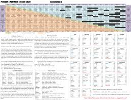 Shin Megami Tensei Persona 3 Portable Fusion Chart For Psp