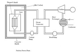 nuclear power plant essay an essay on the revival of the bataan nuclear power plant
