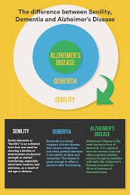 Difference Between Alzheimer S And Dementia Chart Senile Or Old Dementia Differences Between Alzheimers