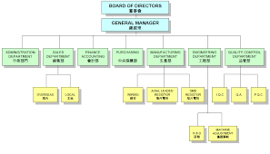 Organization Chart Of Manufacturing Company Www